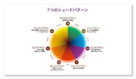 色パターン
